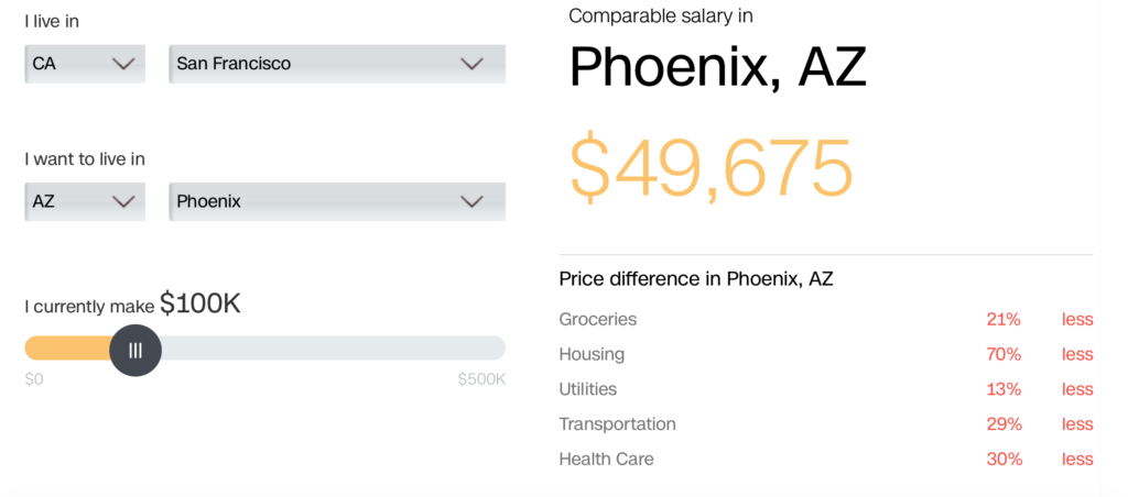 comparable salary in Phoenix to San Francisco. Cheaper to live in Phoenix. More bang for your buck in Phoenix